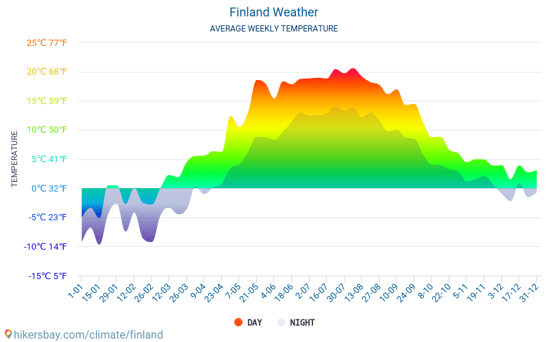 Finland - Average Monthly temperatures and weather 2015 - 2019 Average temperature in Finland over the years. Average Weather in Finland.
