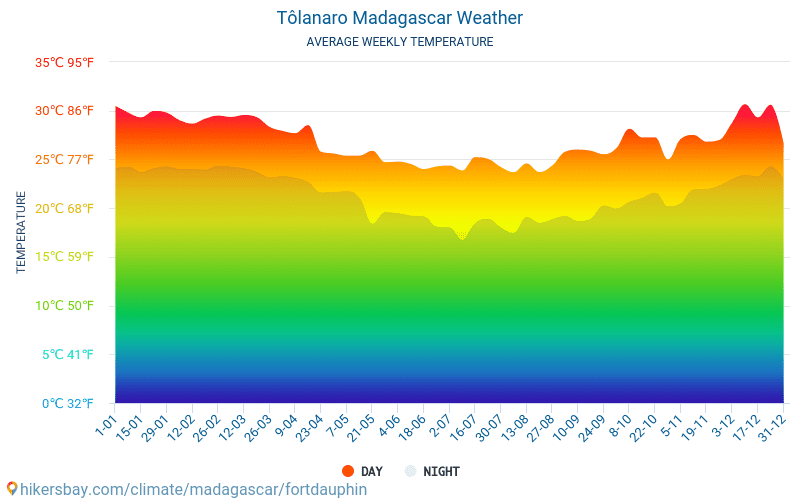 Tôlanaro - Average Monthly temperatures and weather 2015 - 2018 Average temperature in Tôlanaro over the years. Average Weather in Tôlanaro, Madagascar.