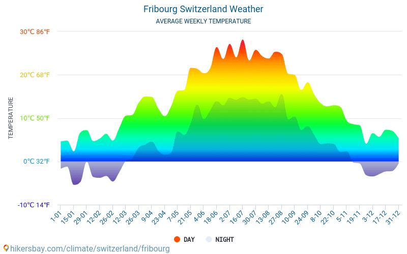 Fribourg - Átlagos havi hőmérséklet és időjárás 2015 - 2018 Fribourg Átlagos hőmérséklete az évek során. Átlagos Időjárás Fribourg, Svájc.