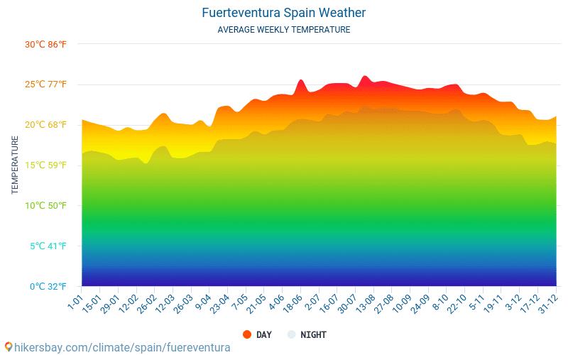 Fuerteventura - Gemiddelde maandelijkse temperaturen en weer 2015 - 2018 Gemiddelde temperatuur in de Fuerteventura door de jaren heen. Het gemiddelde weer in Fuerteventura, Spanje.
