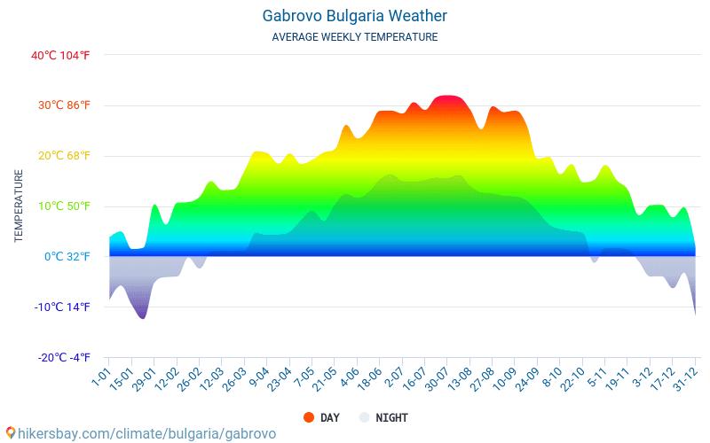 Gabrowo - Średnie miesięczne temperatury i pogoda 2015 - 2019 Średnie temperatury w Gabrowo w ubiegłych latach. Historyczna średnia pogoda w Gabrowo, Bułgaria.