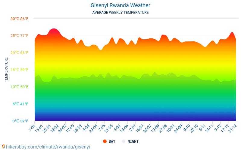 جيسايني - متوسط درجات الحرارة الشهرية والطقس 2015 - 2018 يبلغ متوسط درجة الحرارة في جيسايني على مر السنين. متوسط حالة الطقس في جيسايني, رواندا.