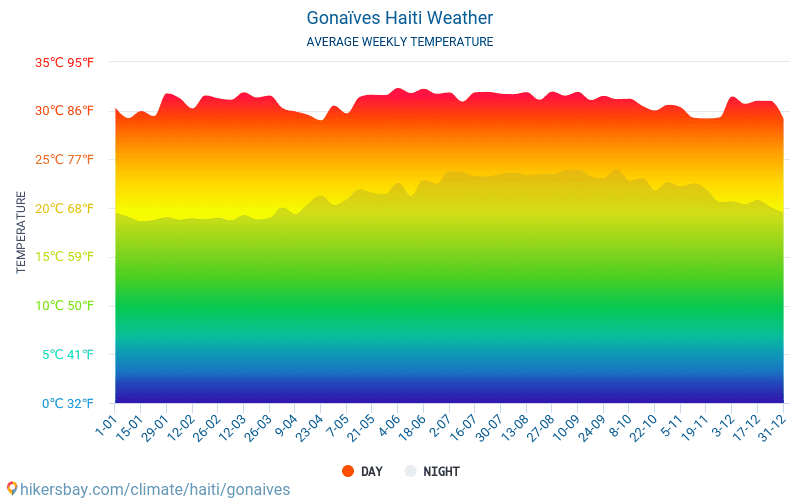 Les Gonaïves - Clima e temperature medie mensili 2015 - 2019 Temperatura media in Les Gonaïves nel corso degli anni. Tempo medio a Les Gonaïves, Haiti.