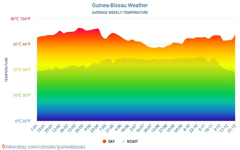 غينيا بيساو - متوسط درجات الحرارة الشهرية والطقس 2015 - 2019 يبلغ متوسط درجة الحرارة في غينيا بيساو على مر السنين. متوسط حالة الطقس في غينيا بيساو.