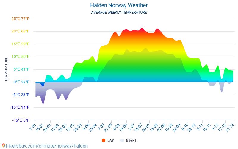 Halden - Average Monthly temperatures and weather 2015 - 2018 Average temperature in Halden over the years. Average Weather in Halden, Norway.