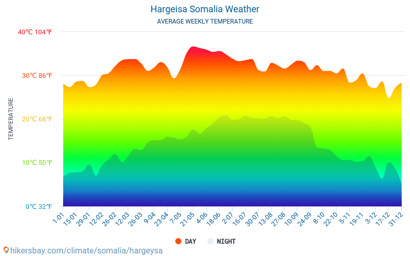 Hargeisa - Average Monthly temperatures and weather 2015 - 2018 Average temperature in Hargeisa over the years. Average Weather in Hargeisa, Somalia.