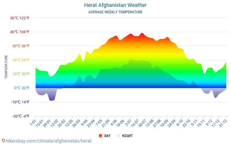 Herat - Average Monthly temperatures and weather 2015 - 2018 Average temperature in Herat over the years. Average Weather in Herat, Afghanistan.