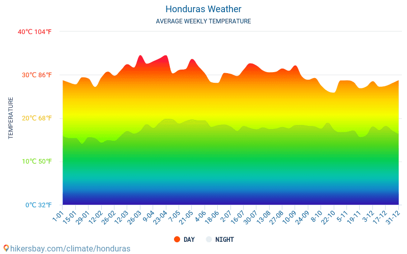 Honduras - Average Monthly temperatures and weather 2015 - 2018 Average temperature in Honduras over the years. Average Weather in Honduras.