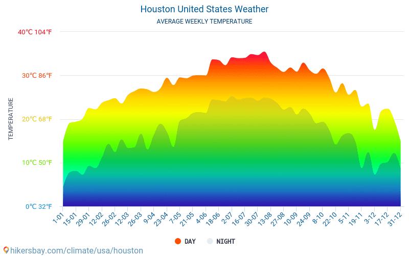 Houston - Średnie miesięczne temperatury i pogoda 2015 - 2019 Średnie temperatury w Houston w ubiegłych latach. Historyczna średnia pogoda w Houston, Stany Zjednoczone.