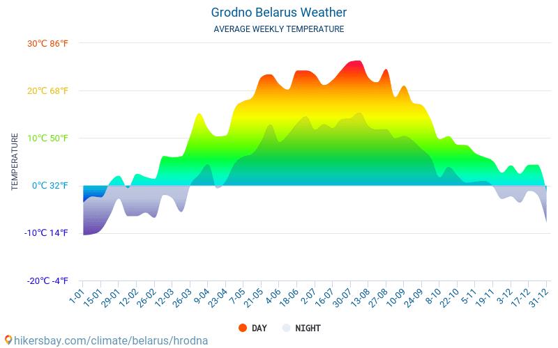 Grodņa - Mēneša vidējā temperatūra un laika 2015 - 2018 Vidējā temperatūra ir Grodņa pa gadiem. Vidējais laika Grodņa, Baltkrievija.