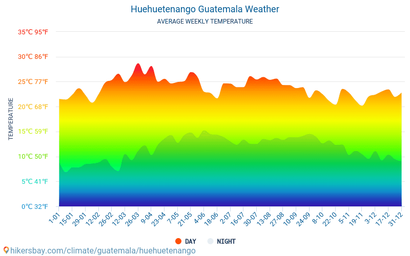 Huehuetenango - Average Monthly temperatures and weather 2015 - 2018 Average temperature in Huehuetenango over the years. Average Weather in Huehuetenango, Guatemala.