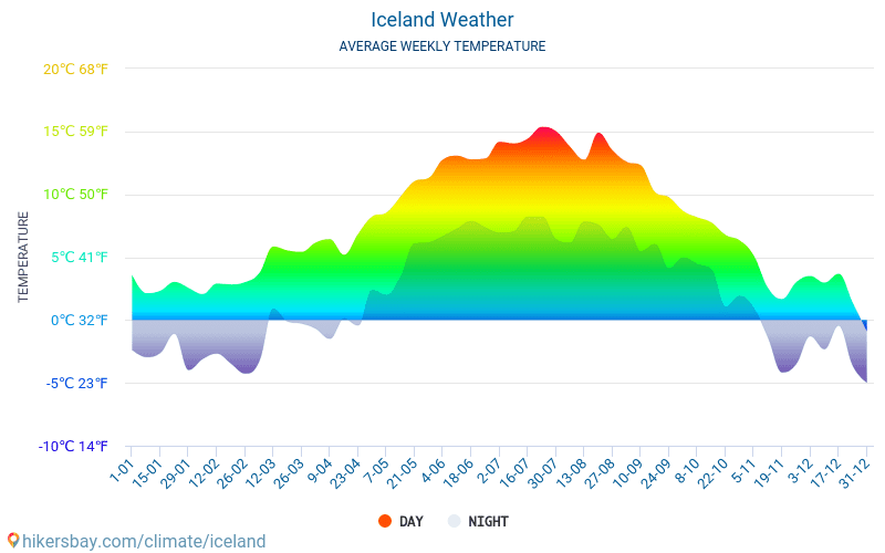 Iceland - Average Monthly temperatures and weather 2015 - 2018 Average temperature in Iceland over the years. Average Weather in Iceland.