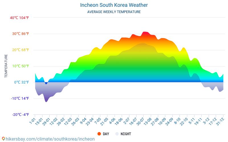 Incheon - Clima e temperature medie mensili 2015 - 2018 Temperatura media in Incheon nel corso degli anni. Tempo medio a Incheon, Corea del Sud.