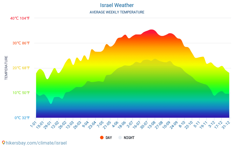 Israel - Average Monthly temperatures and weather 2015 - 2018 Average temperature in Israel over the years. Average Weather in Israel.