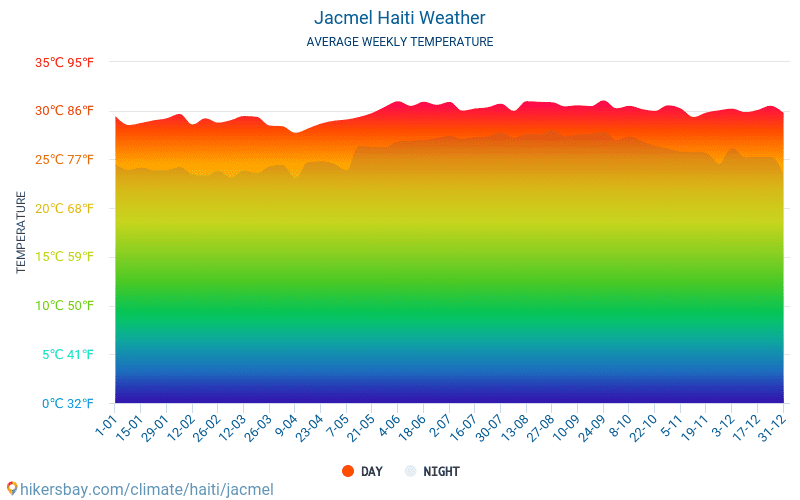 Jacmel - Average Monthly temperatures and weather 2015 - 2020 Average temperature in Jacmel over the years. Average Weather in Jacmel, Haiti. hikersbay.com