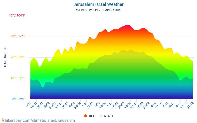 Jerusalén - Clima y temperaturas medias mensuales 2015 - 2018 Temperatura media en Jerusalén sobre los años. Tiempo promedio en Jerusalén, Israel.