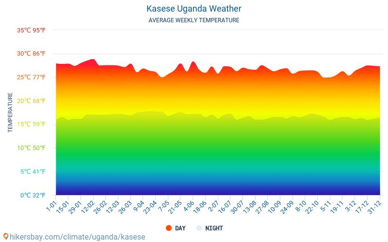 Kasese - Średnie miesięczne temperatury i pogoda 2015 - 2018 Średnie temperatury w Kasese w ubiegłych latach. Historyczna średnia pogoda w Kasese, Uganda.