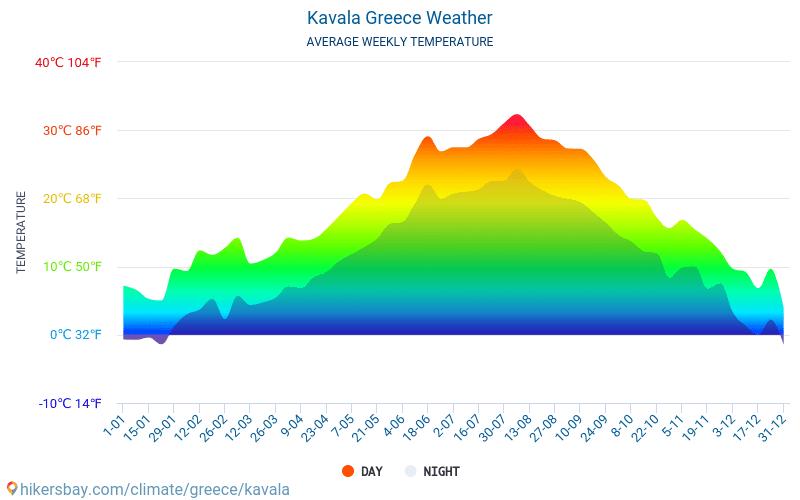 Кавала - Среднемесячные значения температуры и Погода 2015 - 2018 Средняя температура в Кавала с годами. Средняя Погода в Кавала, Греция.