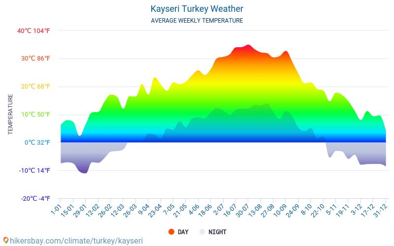 Kayseri - Průměrné měsíční teploty a počasí 2015 - 2018 Průměrná teplota v Kayseri v letech. Průměrné počasí v Kayseri, Turecko.