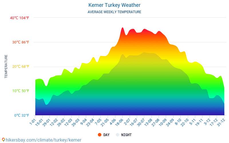 Kemer - Average Monthly temperatures and weather 2015 - 2018 Average temperature in Kemer over the years. Average Weather in Kemer, Turkey.