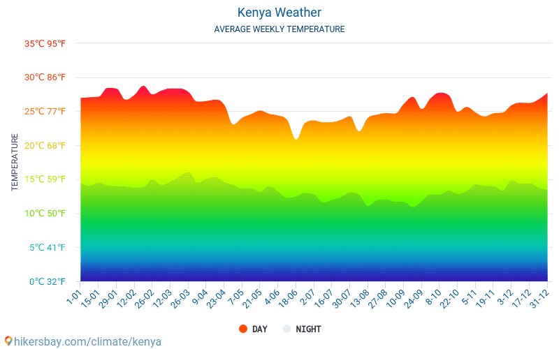 Kenya - Average Monthly temperatures and weather 2015 - 2018 Average temperature in Kenya over the years. Average Weather in Kenya.