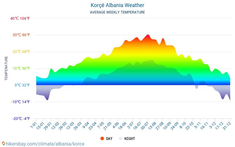 Korçë - Gennemsnitlige månedlige temperatur og vejr 2015 - 2019 Gennemsnitstemperatur i Korçë gennem årene. Gennemsnitlige vejr i Korçë, Albanien.