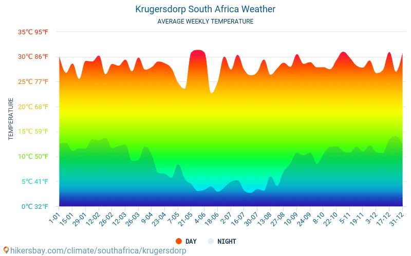 Krugersdorp - Temperaturi medii lunare şi vreme 2015 - 2018 Temperatura medie în Krugersdorp ani. Meteo medii în Krugersdorp, Africa de Sud.