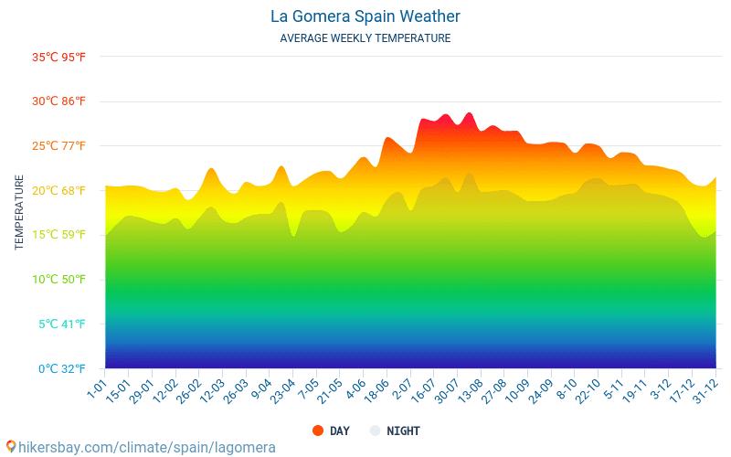 לה גומרה - ממוצעי טמפרטורות חודשיים ומזג אוויר 2015 - 2019 טמפ ממוצעות לה גומרה השנים. מזג האוויר הממוצע ב- לה גומרה, ספרד.