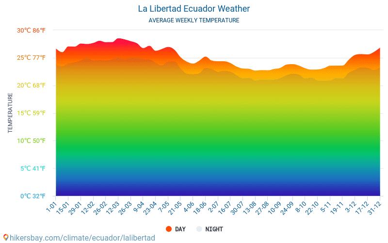 לה ליברטאד - ממוצעי טמפרטורות חודשיים ומזג אוויר 2015 - 2019 טמפ ממוצעות לה ליברטאד השנים. מזג האוויר הממוצע ב- לה ליברטאד, אקוודור.