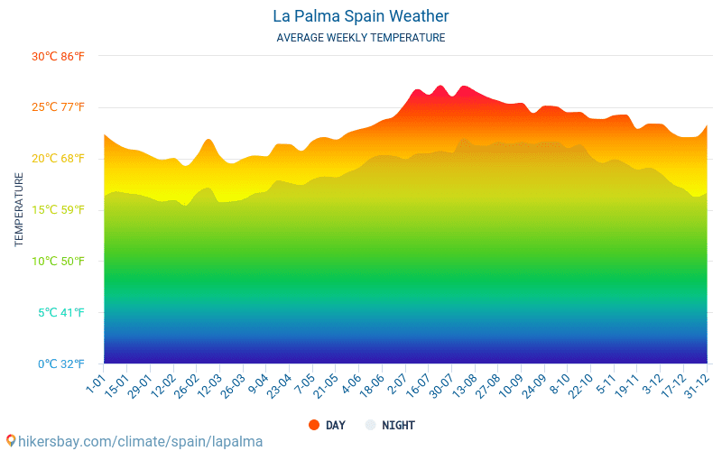 La Palma - Average Monthly temperatures and weather 2015 - 2018 Average temperature in La Palma over the years. Average Weather in La Palma, Spain.