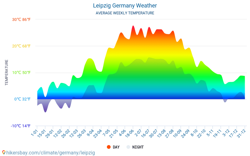 Leipzig - Average Monthly temperatures and weather 2015 - 2018 Average temperature in Leipzig over the years. Average Weather in Leipzig, Germany.