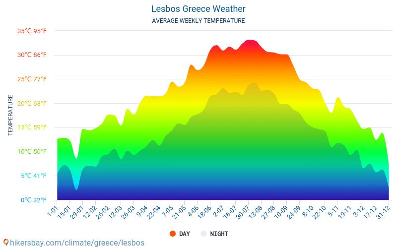 Lesbos - Monatliche Durchschnittstemperaturen und Wetter 2015 - 2019 Durchschnittliche Temperatur im Lesbos im Laufe der Jahre. Durchschnittliche Wetter in Lesbos, Griechenland.