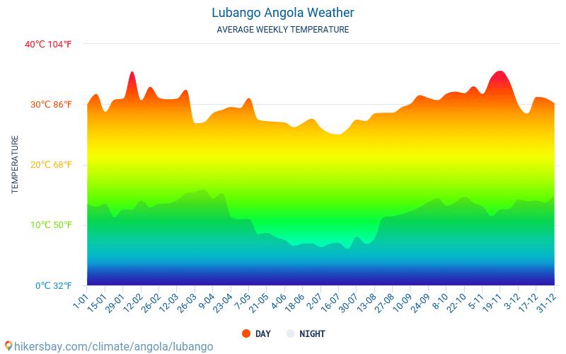 Lubango - Monatliche Durchschnittstemperaturen und Wetter 2015 - 2019 Durchschnittliche Temperatur im Lubango im Laufe der Jahre. Durchschnittliche Wetter in Lubango, Angola.