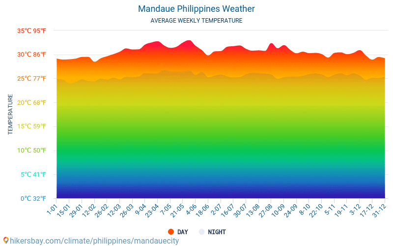 Mandaue - Average Monthly temperatures and weather 2015 - 2018 Average temperature in Mandaue over the years. Average Weather in Mandaue, Philippines.