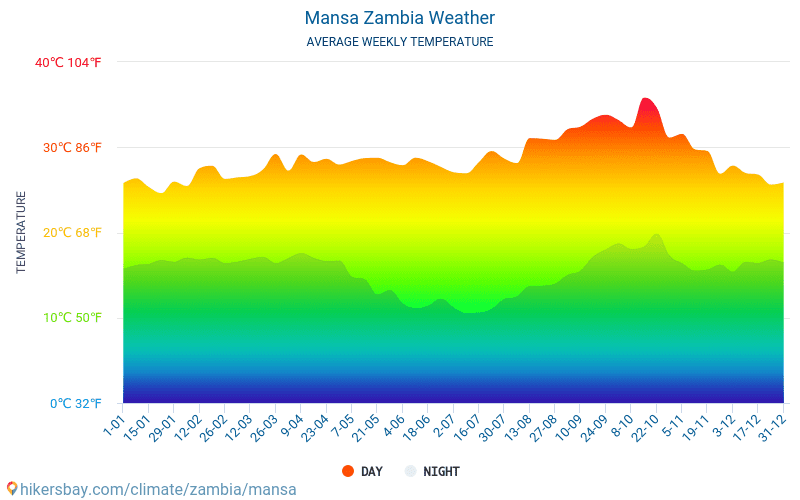 Mansa - Average Monthly temperatures and weather 2015 - 2019 Average temperature in Mansa over the years. Average Weather in Mansa, Zambia.
