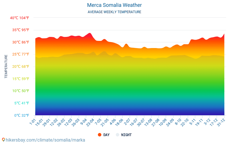 Merca - Average Monthly temperatures and weather 2015 - 2018 Average temperature in Merca over the years. Average Weather in Merca, Somalia.