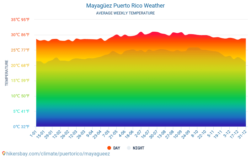 Mayagüez - Average Monthly temperatures and weather 2015 - 2018 Average temperature in Mayagüez over the years. Average Weather in Mayagüez, Puerto Rico.