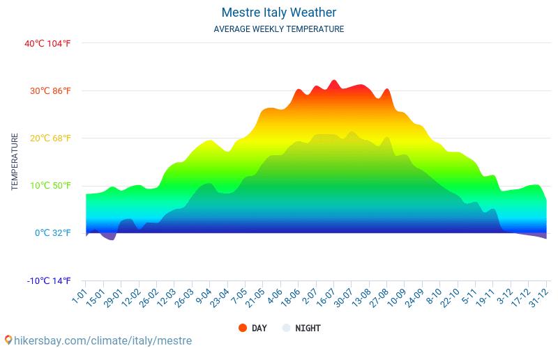 Mestre - औसत मासिक तापमान और मौसम 2015 - 2018 वर्षों से Mestre में औसत तापमान । Mestre, इटली में औसत मौसम ।