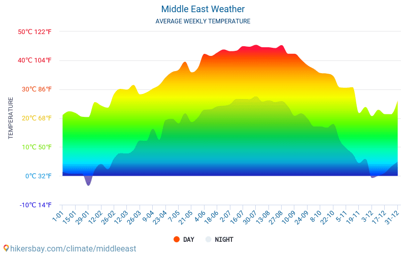 Middle East - Average Monthly temperatures and weather 2015 - 2019 Average temperature in Middle East over the years. Average Weather in Middle East.