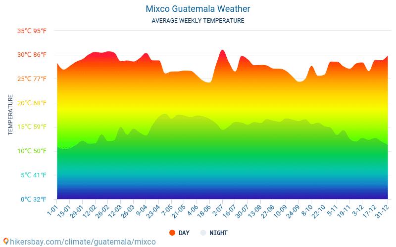 มีชโก - สภาพอากาศและอุณหภูมิเฉลี่ยรายเดือน 2015 - 2018 อุณหภูมิเฉลี่ยใน มีชโก ปี สภาพอากาศที่เฉลี่ยใน มีชโก, ประเทศกัวเตมาลา
