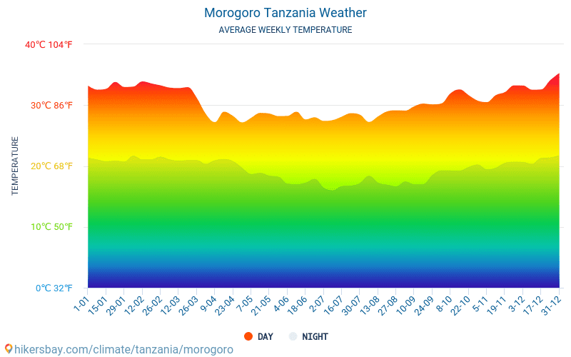 Morogoro - Average Monthly temperatures and weather 2015 - 2018 Average temperature in Morogoro over the years. Average Weather in Morogoro, Tanzania.
