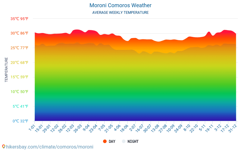 Moroni - Average Monthly temperatures and weather 2015 - 2019 Average temperature in Moroni over the years. Average Weather in Moroni, Comoros.