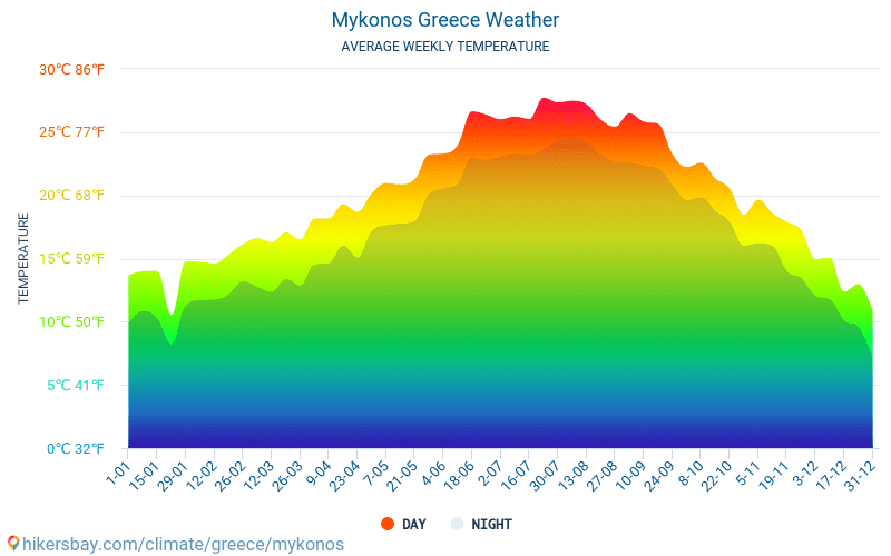 Mykonos - Average Monthly temperatures and weather 2015 - 2018 Average temperature in Mykonos over the years. Average Weather in Mykonos, Greece.