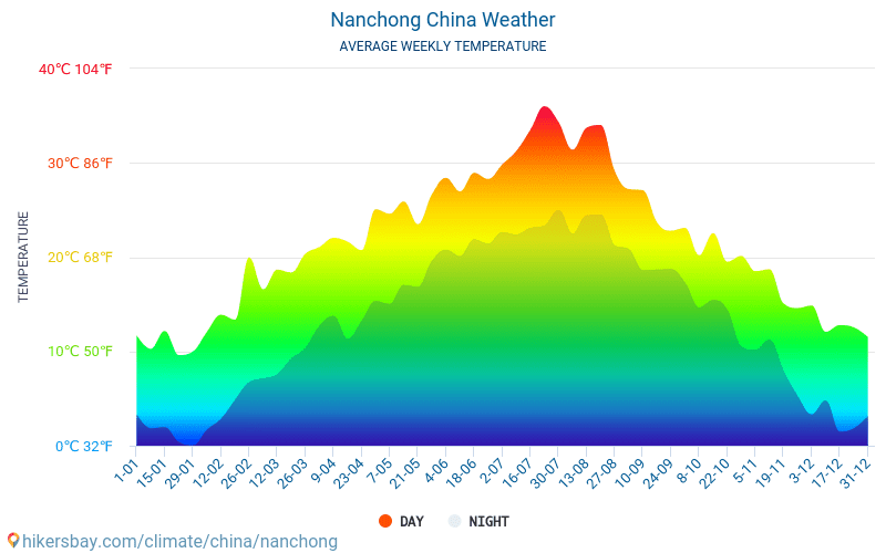 Nanchong - Average Monthly temperatures and weather 2015 - 2018 Average temperature in Nanchong over the years. Average Weather in Nanchong, China.