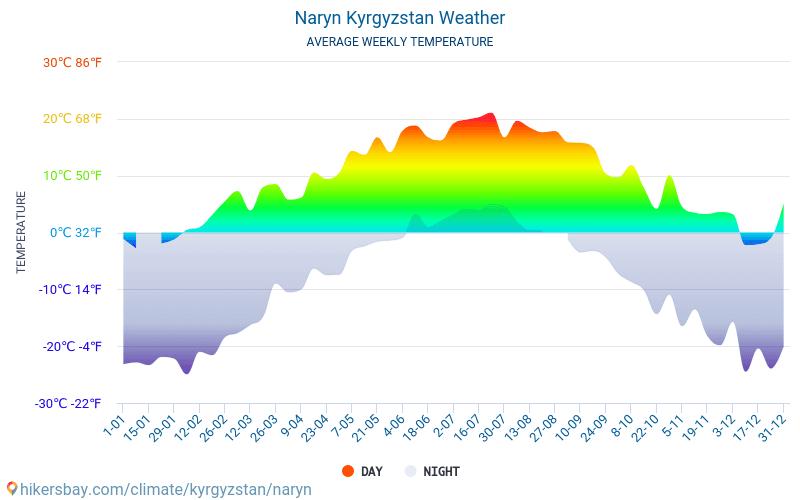 Naryn - Clima e temperaturas médias mensais 2015 - 2018 Temperatura média em Naryn ao longo dos anos. Tempo médio em Naryn, Quirguistão.