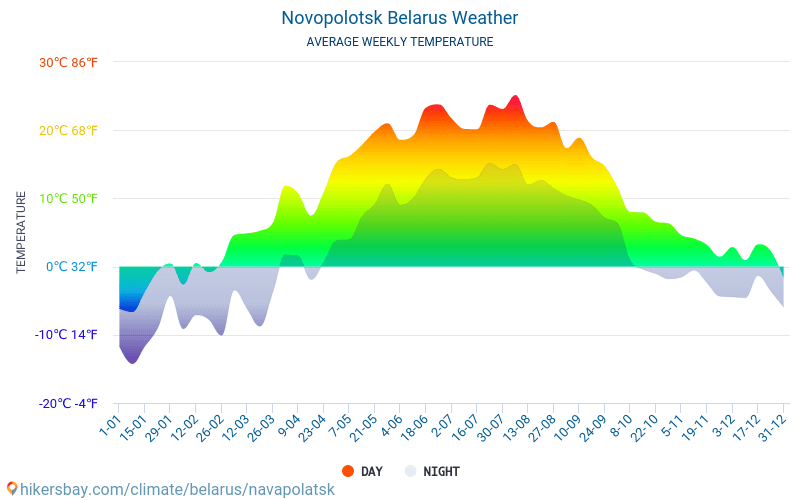 Nawapolazk - Monatliche Durchschnittstemperaturen und Wetter 2015 - 2019 Durchschnittliche Temperatur im Nawapolazk im Laufe der Jahre. Durchschnittliche Wetter in Nawapolazk, Weißrussland.