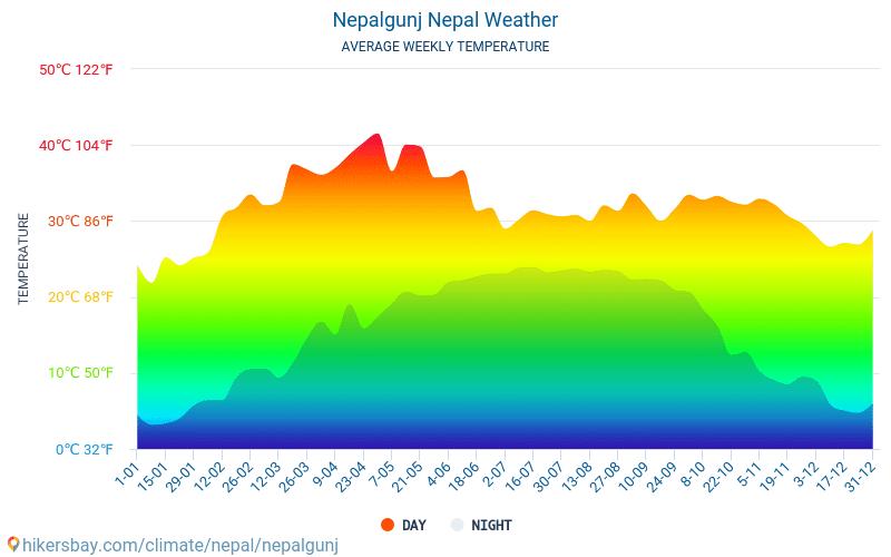 Nepalgunj - Nhiệt độ trung bình hàng tháng và thời tiết 2015 - 2018 Nhiệt độ trung bình ở Nepalgunj trong những năm qua. Thời tiết trung bình ở Nepalgunj, Nepal.