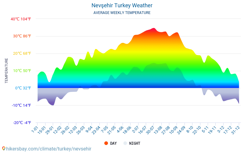 Nevşehir - Average Monthly temperatures and weather 2015 - 2018 Average temperature in Nevşehir over the years. Average Weather in Nevşehir, Turkey.