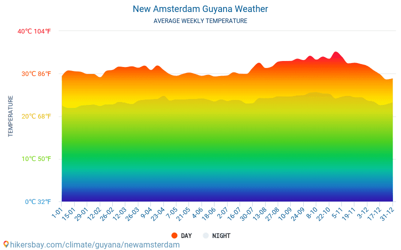 New Amsterdam - Average Monthly temperatures and weather 2015 - 2018 Average temperature in New Amsterdam over the years. Average Weather in New Amsterdam, Guyana.