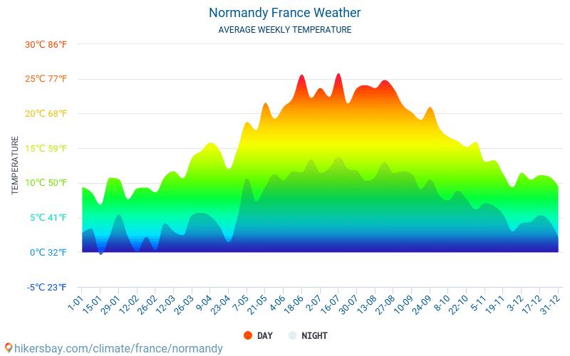 Normandie - Monatliche Durchschnittstemperaturen und Wetter 2015 - 2019 Durchschnittliche Temperatur im Normandie im Laufe der Jahre. Durchschnittliche Wetter in Normandie, Frankreich.